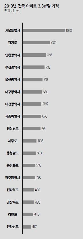 대한민국 집값, 15년의 기록