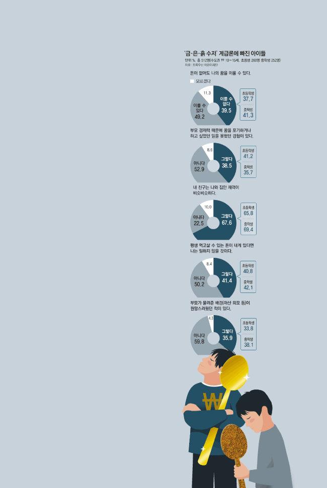 동아일보와 초록우산어린이재단이 지난 2016년 1월, 만 10〜15세의 수도권 아동청소년 512명(초등학교 4〜6학년 260명, 중학생 252명)을 대상으로 조사한 결과. [동아DB]