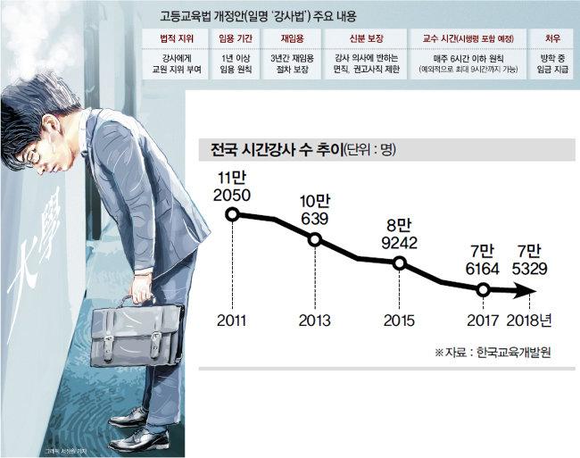 무능 국회·정부의 강사법 개악 전말