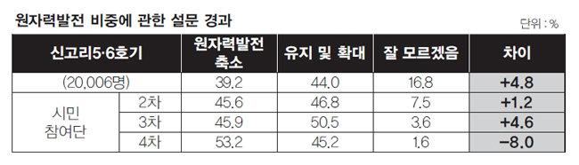 """""""문재인 정부는 '원자력 분서갱유' 걷어치워라"""""""
