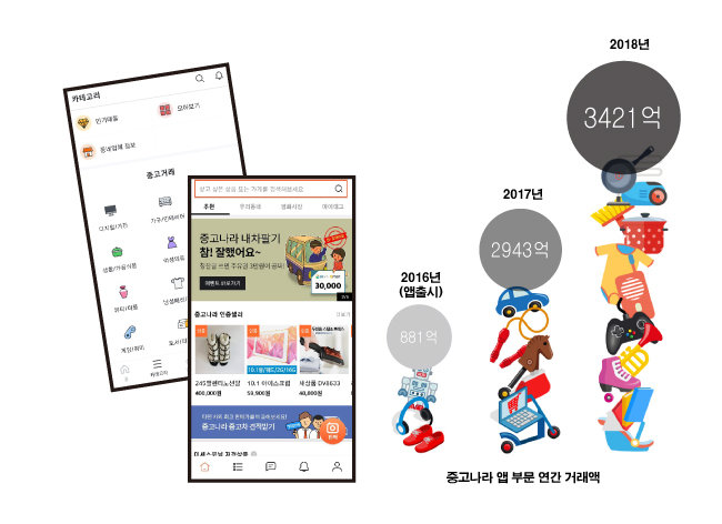 중고거래 앱 '당근마켓' 과(왼쪽)  '중고나라'(오른쪽).