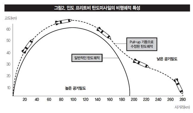 [최초 시뮬레이션] 北신형탄도미사일 핵탄두 장착 시 파괴력