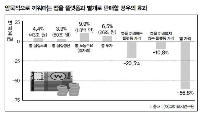 카카오·네이버, '앱 암묵적 끼워팔기' 논란