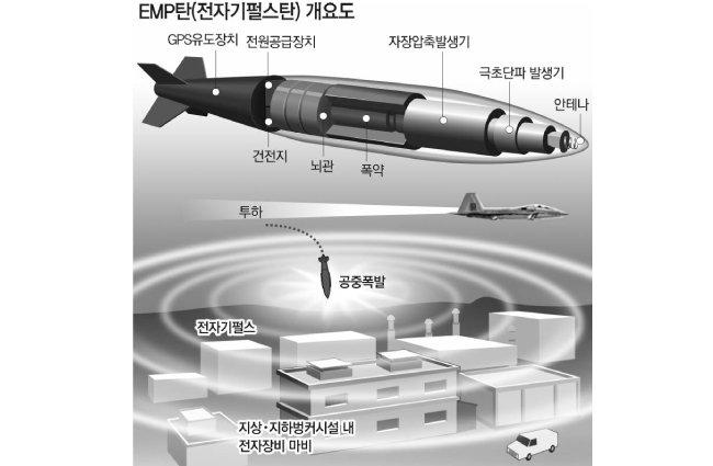 핵 장착 北 신형 탄도미사일 저지 방법