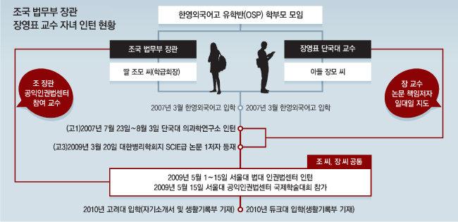 조국 법무부 장관-장영표 단국대 교수 자녀 인턴 현황. [동아DB]