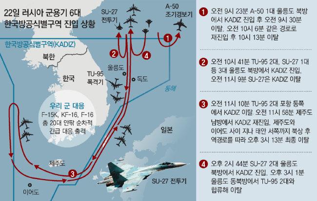2019년 10월 22일 러시아 군용기 6대가 한국방공식별구역(KADIZ)에 진입했다. [동아DB]