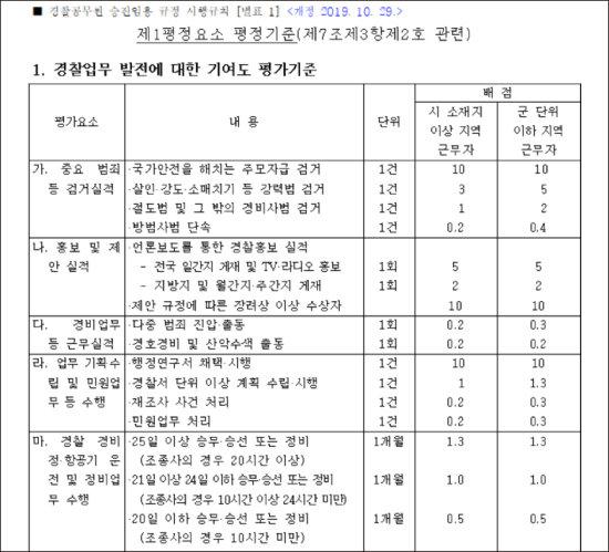 경찰 공무원 승진임용 규정 시행규칙 중 경찰업무 발전에 대한 기여도 평가기준.