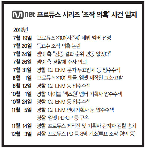 오디션 왕국의 대국민 사기극… CJ ENM 채널 '엠넷(Mnet)'의 추락
