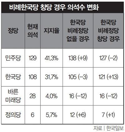 *2019년 12월 26일 리얼미터 여론조사 기준 *한국당 비례정당 창당 시 한국당 지지자가 지역구에서는 한국당 후보를, 정당투표에서는 비례정당 후보를 찍는다고 가정 *바른미래당은 유승민계 의원 8명 탈당 전 기준