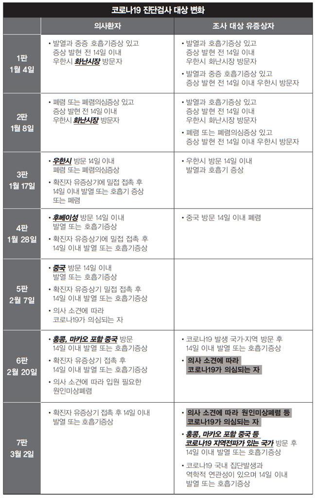 [단독] 질본, 코로나 검사대상 축소 추진 의혹