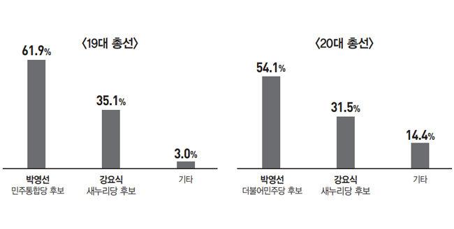 '文 복심' 윤건영 전 국정상황실장 vs '자객 공천' 3선 김용태 의원
