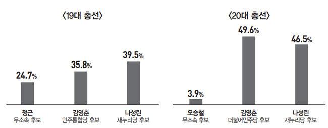 '3選 선대위원장' 김영춘 vs '탈환 命 받은' 서병수