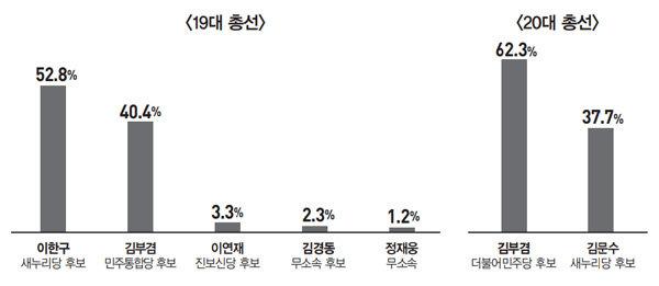 '與 TK 대선주자' 김부겸 vs '野 TK 최다선' 주호영