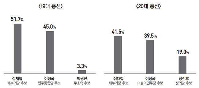 '민변 출신' 이재정  vs '5선 관록' 심재철  vs '진보 돌풍' 추혜선