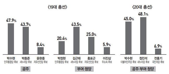 '당 앞선 존재감' 박수현 vs '4대강 보 민심' 정진석