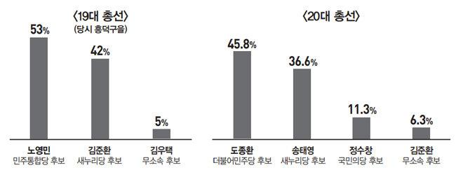 '텃밭 사수' 도종환 vs '친문 심판' 정우택