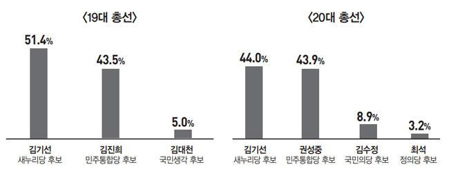 '노무현의 측근' 이광재 vs '이명박의 입' 박정하
