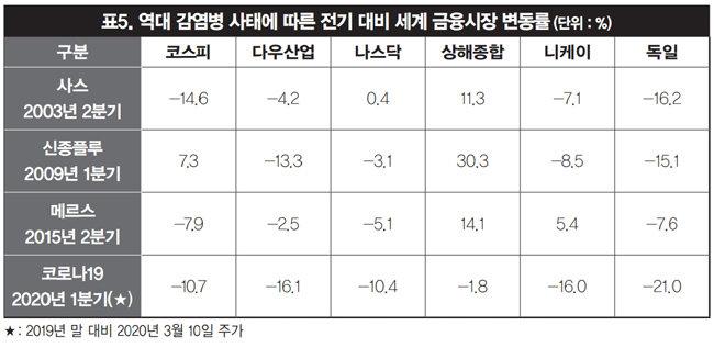 """신세돈 """"코로나19발 세계 금융시장 불안, 한국도 위험"""""""