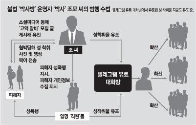 '박사방' 운영자 조주빈(25)의 범행 수법. [동아DB]