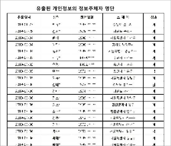 서울 송파구 위례동주민센터가 공개한 개인정보 유출 피해 시민 200여 명 명단. [송파구청 홈페이지]