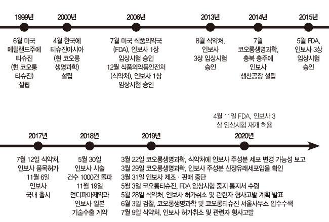 코오롱 '인보사' 부활의 숨은 이야기