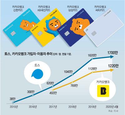 케이뱅크는 인터넷은행 시장에서 카카오뱅크와 경쟁하고 있다. 2021년에는 회 원 1700만 명을 보유한 토스가 제3의 인터넷은행을 출범시킨다.