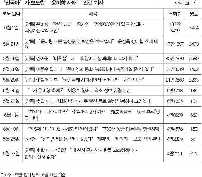 김건희 기자의 '윤미향 사태' 40일 취재기