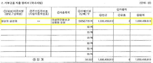 한국여성민우회가 국세청 홈텍스에 공시한 2019년 '기부금품의 모집 및 지출 명세서'. (대표)지급처 '일상의 실천외'에 '여성인권 향상과 성 평등 실현'을 목적으로 10억3045만 원(수혜인원은 5만567명)을 지급했다고 기재했다. [국세청]