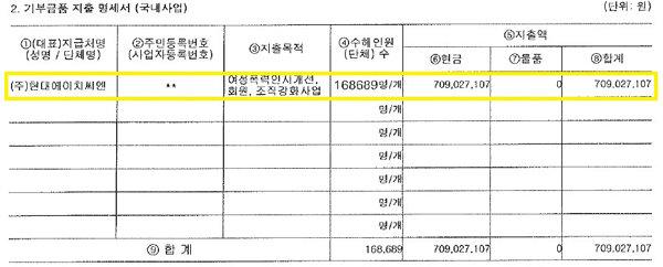 한국여성의전화가 국세청 홈텍스에 공시한 2019년 '기부금품의 모집 및 지출 명세서'.지출액 7억902만 원의 수혜자가 16만8689명에 달한다고 기재했으나 각 사업별 수혜자가 몇 명인지는 구체적으로 나타나지 않는다. [국세청]