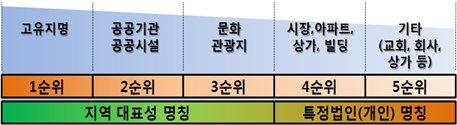 서울시가 공개한 버스정류소 명칭 선정 기준. [서울시 제공]