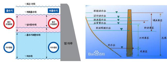 중국의 댐 수위 용어. 오른쪽 그림 좌상부터 교핵(校核)홍수위는 어느 경우에도 넘어서는 안 되는 수위로 비상(非常)홍수위라고도 부른다. 한국 명칭으로는 '최고수위'다. 설계(設計)홍수위는 한국의 계획홍수위를 말한다. 방홍(防洪)고수위는 상류의 홍수를 방지하기 위해 방류하더라도 하류지역의 홍수를 유발하지 않을 수위로 한국은 아직 공식 명칭이 없으나 수리학자들이 현재 공식 용어 채택을 추진 중이다. 정상축수위(正常蓄水位)는 한국의 '상시만수위'와 같은 용어다. 방홍한제(防洪限制)수위는 홍수기에 앞서 댐을 최대한 비워두는 수위로 한국의 '홍수기제한수위'와 같다. 사수위(死水位)는 한국의 저수위(低水位)와 비슷한 개념이지만 사수위 이하의 물은 사실상 활용이 불가능한 물인데 반해 저수위는 연중 가장 낮은 물의 수위로 공식적으로는 연간 365일 중 최소 275일 이상 유지할 수 있는 수위를 말한다. 보통 댐의 홍수조절 능력은 '홍수기제한수위'에서 '계획홍수위'까지를 말하지만 싼샤 댐의 계획홍수위는 '상시만수위'와 같은 175m다.   [박창근 교수 제공(왼쪽), 바이두]