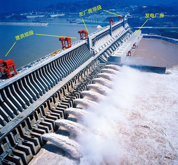 싼샤 댐이 장마기간에 앞서 홍수 예방을 위해 물을 방류하고 있다. 싼샤 댐은 우기에 대비해 매년 5월 수위를 '홍수기 제한 수위'인 145m까지 낮췄다가 10월엔 갈수기(渴水期)에 대비해 '상시만수위'인 175m까지 채워놓고 있다. 왼쪽부터 중국어 용어는 홍수방지용 배출 구간(泄洪壩段), 좌측 전력생산구간(佐廠房壩段), 수력발전기(發展廠房)를 뜻한다. [바이두]