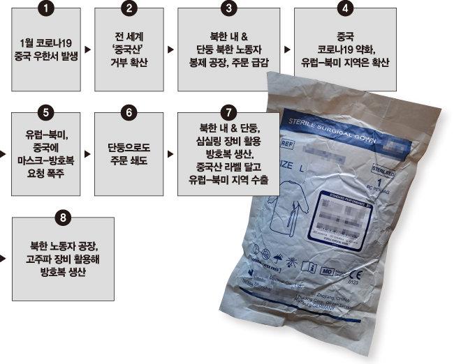 북한 노동자들이  만든 방호복.