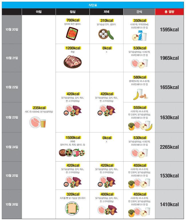 12주차 식단.