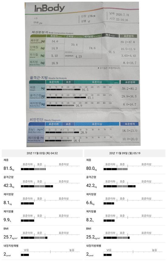 11월 9일 측정한 체성분 분석기 결과(오른쪽 아래). 11월 3일 측정값(왼쪽 아래)과 비교하면 6일간 지표가 꽤 향상됐다. 프로젝트 직전인 7월 31일 측정값(위)과 비교하면 체중과 체지방을 10㎏ 넘게 감량했다. 체지방률도 10% 넘게 줄었다.