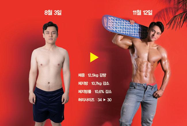 프로젝트에 앞서 8월 3일 촬영한 이현준 기자의 몸(왼쪽)과 11월 12일 촬영한 몸(오른쪽). 체형이 명확히 변화했다. [지호영 기자, 엔투스튜디오]