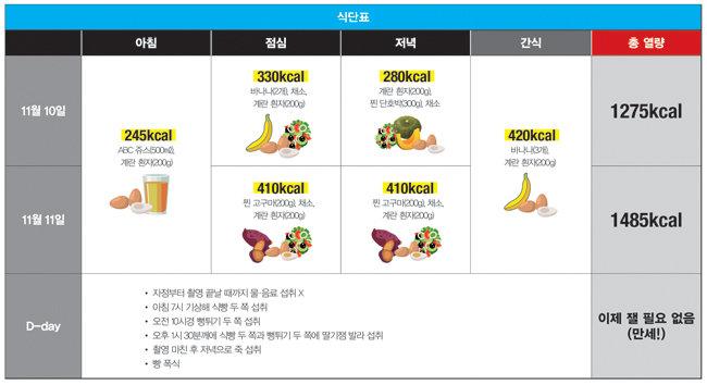 15주차 섭취 식단.