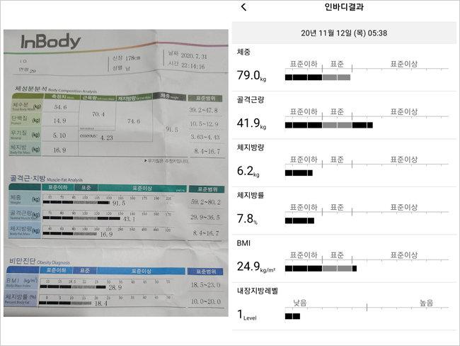 프로젝트 시작 직전인 7월 31일 측정한 인바디(체성분 분석기) 결과(왼쪽)와 바디프로필 촬영 당일(11월 12일) 인바디 결과(오른쪽). 체중은 12.5㎏, 체지방은 10.7㎏, 체지방률은 10.6% 낮아졌다.