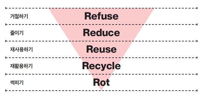 제로 웨이스트 플랫폼 '더피커'가 만든 '제로웨이스학개론'에 비 존슨(Bea Johnson)이 제시한 '5R 원칙'이 소개돼 있다. [더피커 제공]
