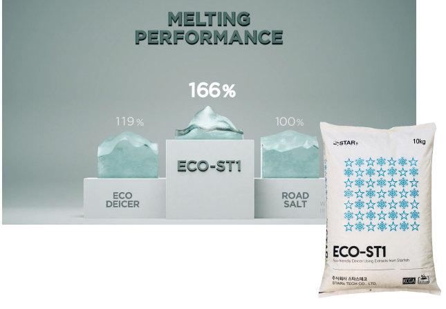 스타스테크의 친환경 제설제 ECO-ST1. [스타스테크 제공]