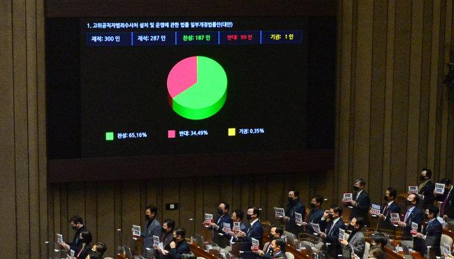 2020년 12월 10일 재석 287명 중 찬성 187명 반대 99명 기권 1명으로 고위공직자범죄수사처법 개정안이 국회를 통과했다. [뉴스1]