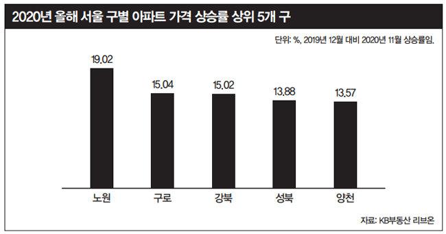 2020년 서울에서 아파트 가격 상승률이 높았던 자치구들. 고가 주택이 밀집한 강남보다 상대적으로 중저가 아파트가 많은 지역 부동산값 상승 폭이 컸다.