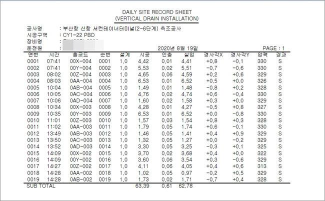 제보자가 입수한 부산신항 서컨테이너 터미널 연약지반 시공 실측 기록지. 지난해 8월 19일 오후 2시 28분 심도가 1.02m로 기록돼 있다. [제보자 제공]