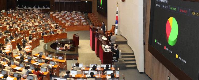 2020년 12월 9일 국회 본회의에서 상법개정안이 통과됐다. [동아DB]
