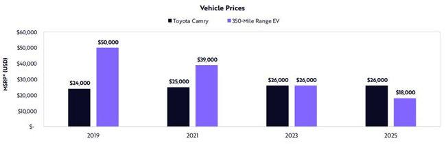 미국 투자회사 아크 인베스트가 발표한 내연기관 차량과 글로벌 전기차 가격의 추이 전망. [아크 인베스트]