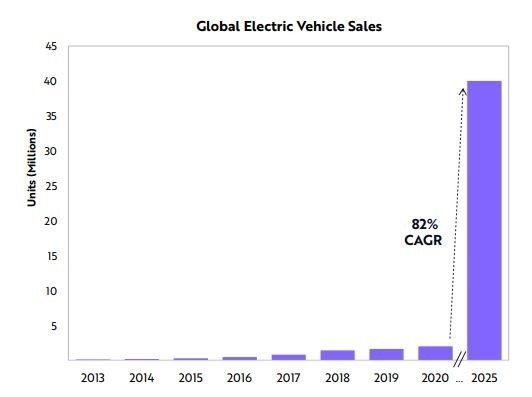미국 투자회사 아크 인베스트가 발표한 글로벌 전기차 판매량 전망. [아크 인베스트]