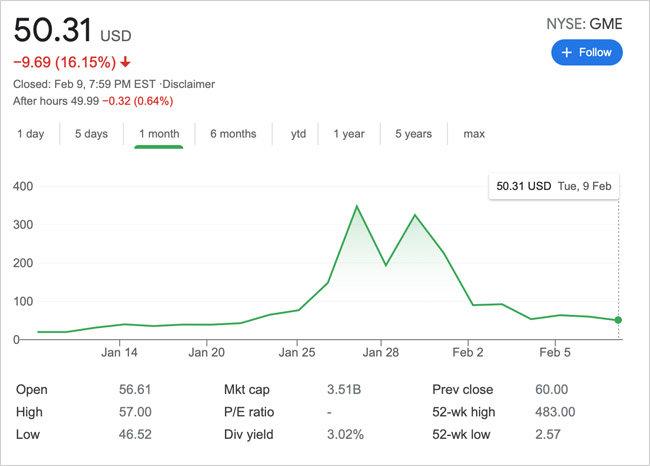 한 달 간 게임스탑 주가 추이. 1월 27일(현지시간) 347달러를 기록했던 게임스탑 주가는 2월 9일 50달러로 떨어졌다. [구글 캡처]