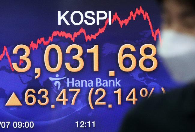 1월 7일 서울 중구 KEB하나은행 전광판의 코스피 지수. 코스피는 이날 처음 3000선을 돌파했다. [뉴스1]