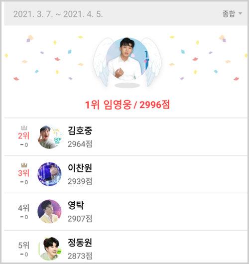 3월 7일부터 4월 5일까지 집계한 '최애돌 셀럽' 명예전당 종합 순위. [최애돌 셀럽 제공]