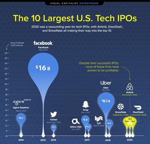 미국 증시 역대 IT기업의 IPO 규모를 나타낸 그래프. 쿠팡은 페이스북, 우버에 이어 3위를 차지했다. [비주얼캐피털리스트 제공]
